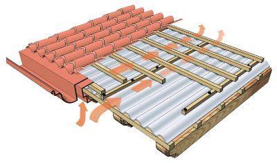 Il tetto ventilato for Tetto in legno dwg